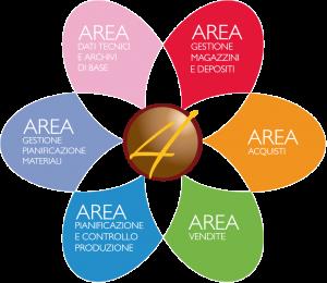 GP4 ERP gestionale